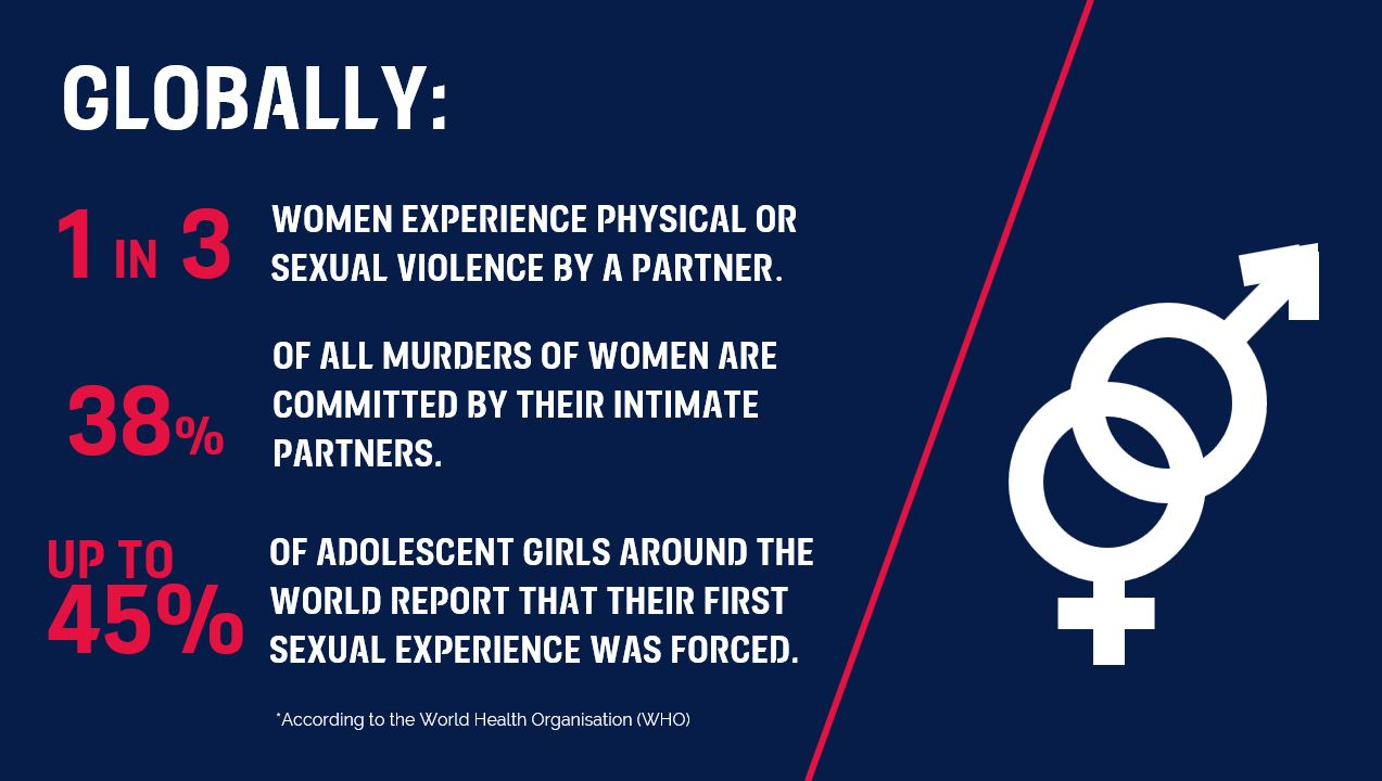 Multi-pronged approach is required to end Gender-based violence.